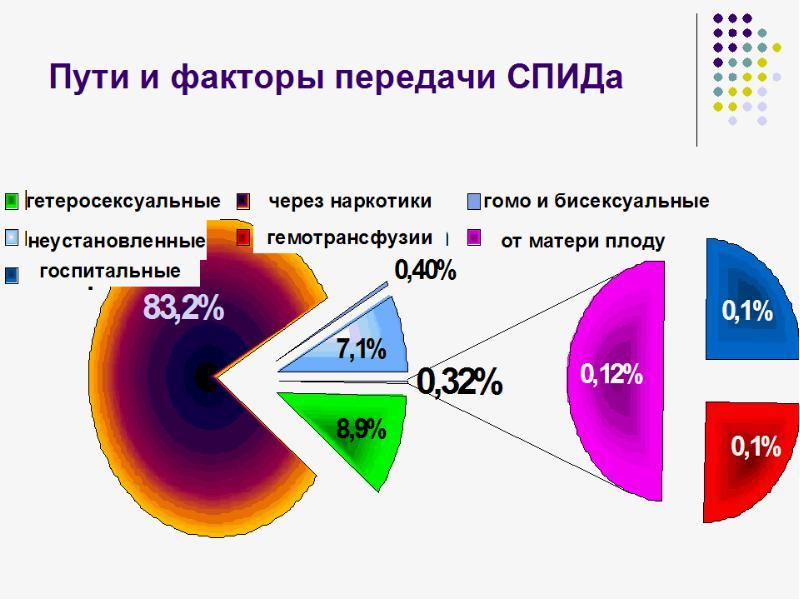 вич инфицированные знакомства в казахстане