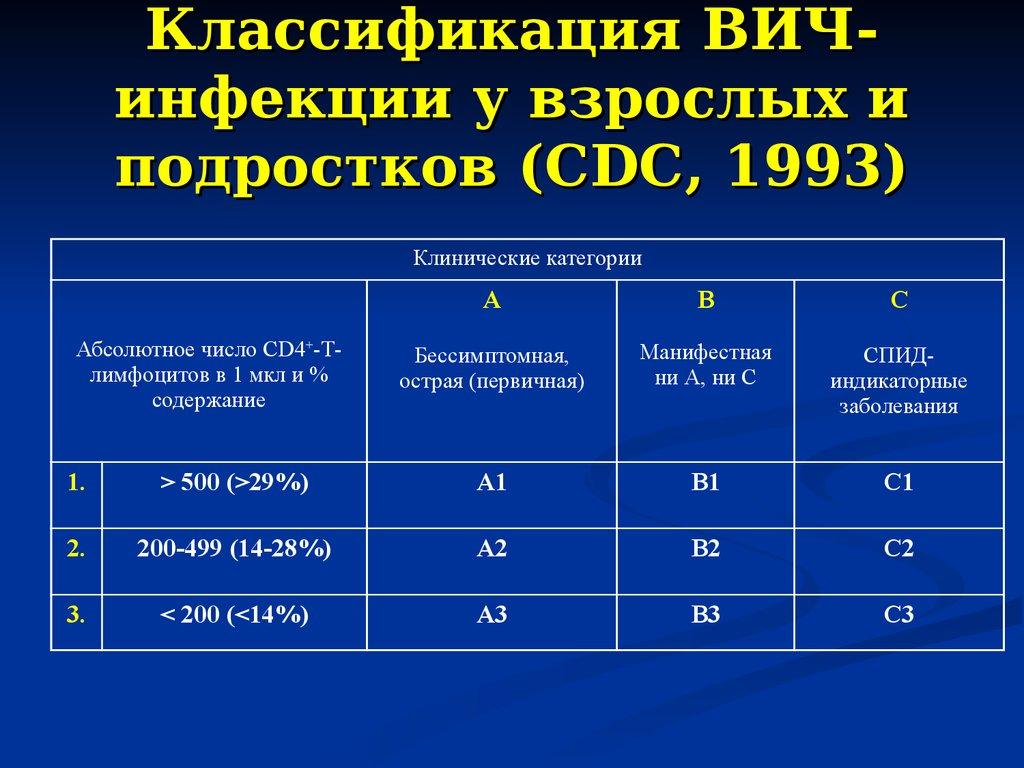Классификация цистита МКБ-10