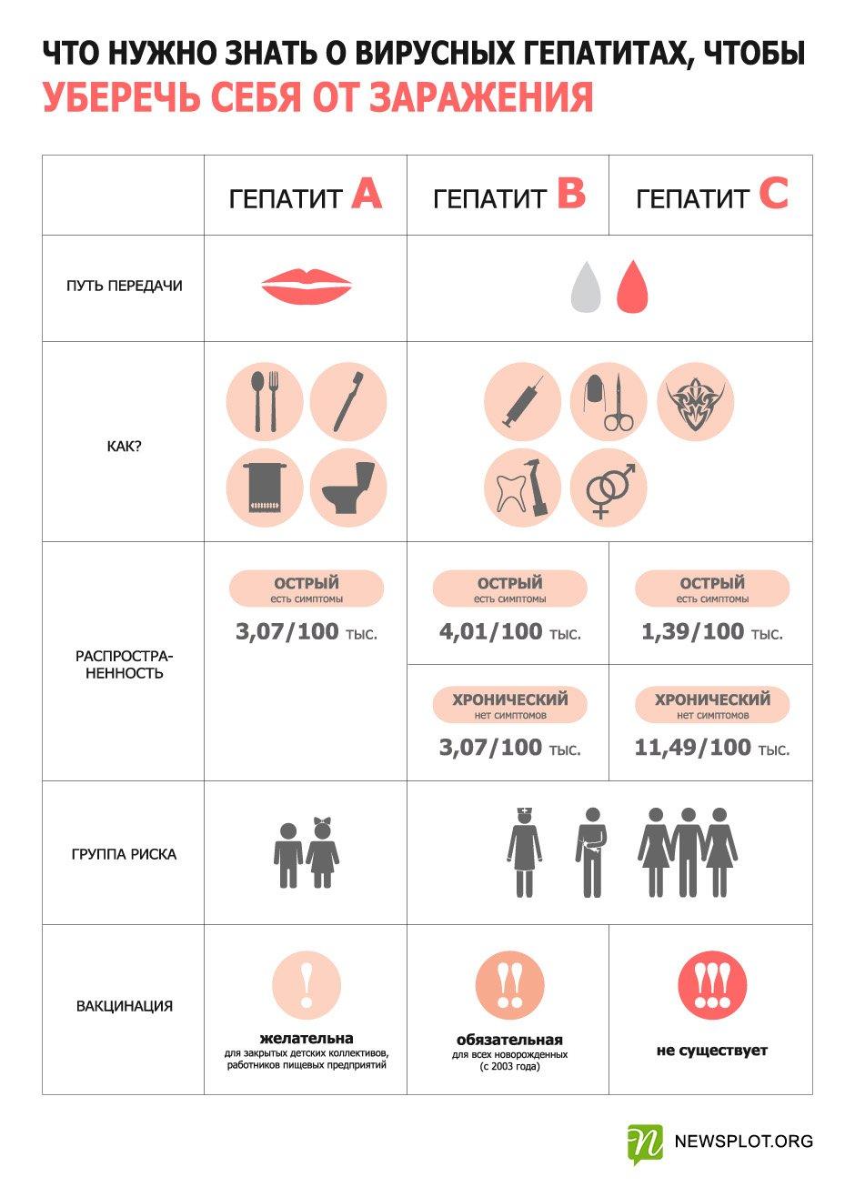 знакомства людей с гепатит с